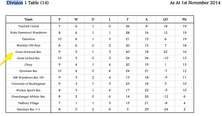 Div One Table