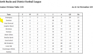 North Bucks League Table